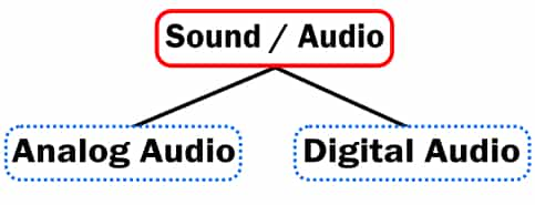 Types of Audio Image