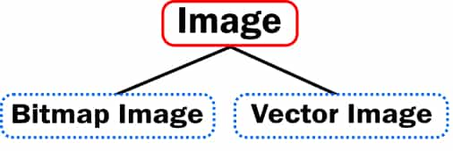 Types of Image