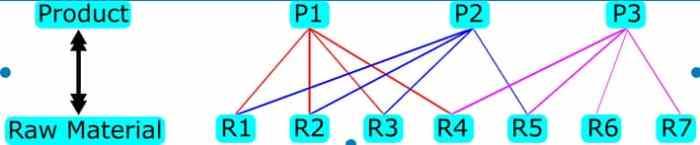 Factory Network Database Model