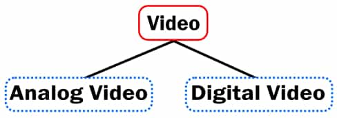 Types of Video Image
