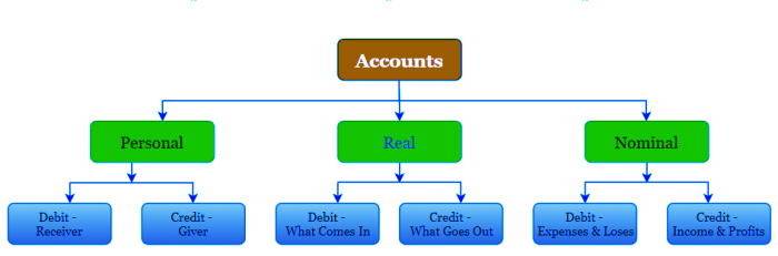 Types of Account Chart