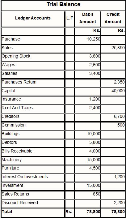 Trial Balance Answer Sheet