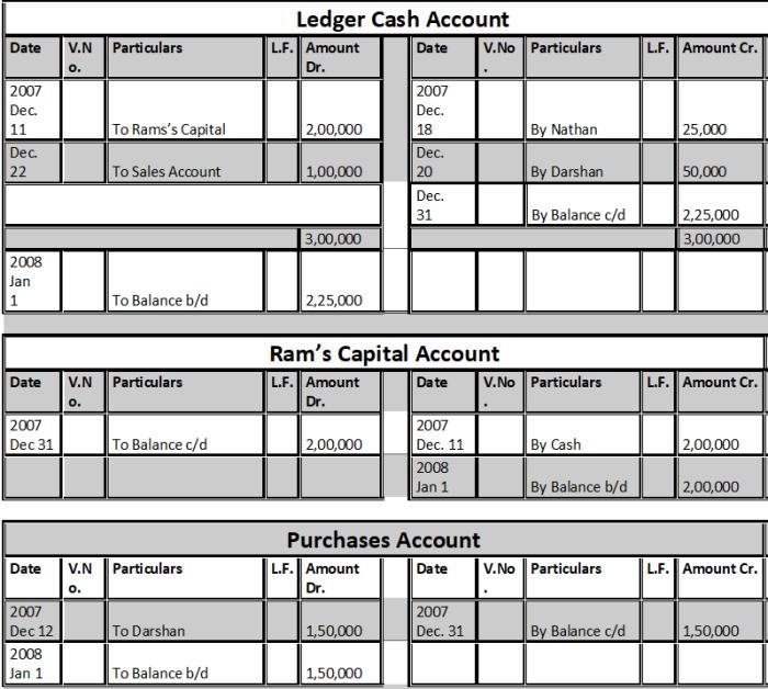 Ledger Cash & Ram's Capital & Purchases Account