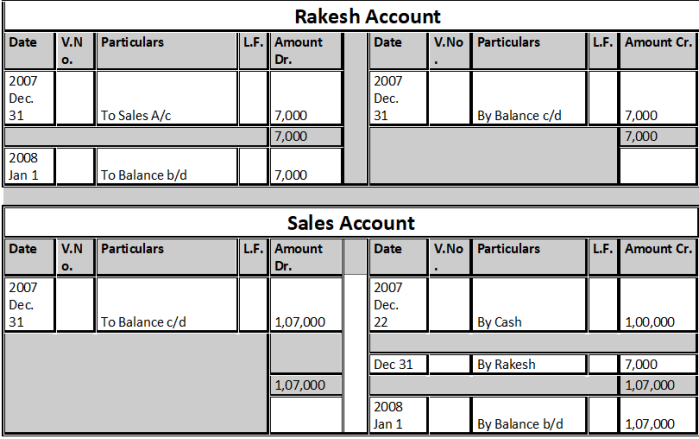 Rakesh Account & Sales Account