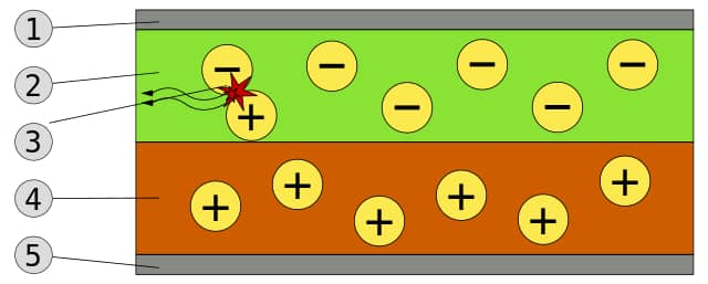 Schematic of a bilayer OLED: 1. Cathode (−), 2. Emissive Layer, 3. Emission of radiation, 4. Conductive Layer, 5. Anode (+)