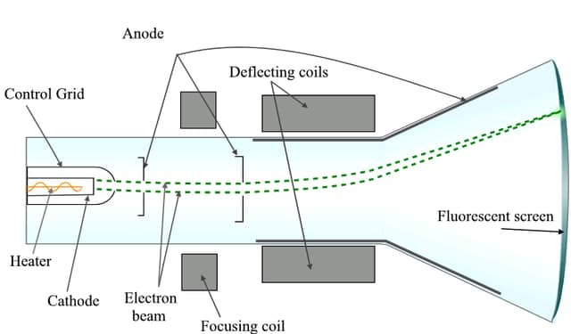 CRT using electromagnetic focus and deflection Image